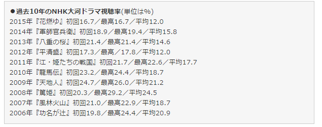 過去10年のNHK大河ドラマ視聴率(単位は%)