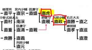井伊家の家系図