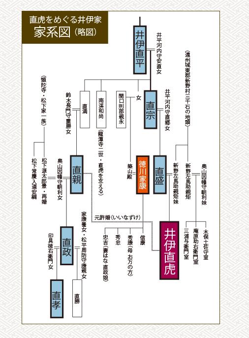 井伊家の系図
