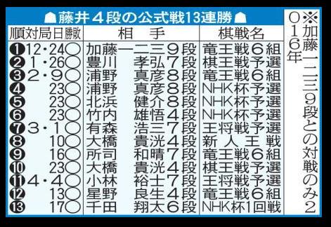 藤井聡太四段公式戦の記録